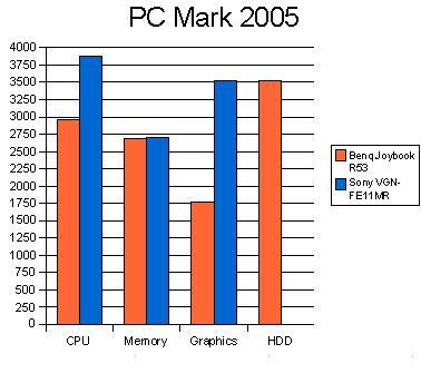График PC Mark