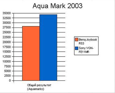 График Aqua Mark