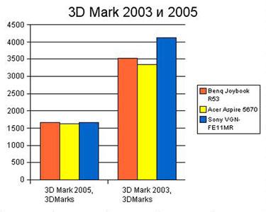 График 3D Mark
