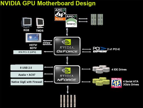 схематичное изображение чипсета