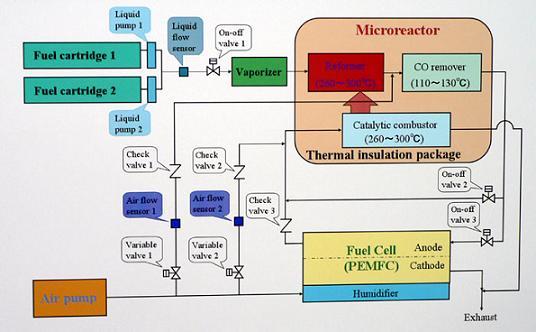 схема топливного элемента на метаноле.