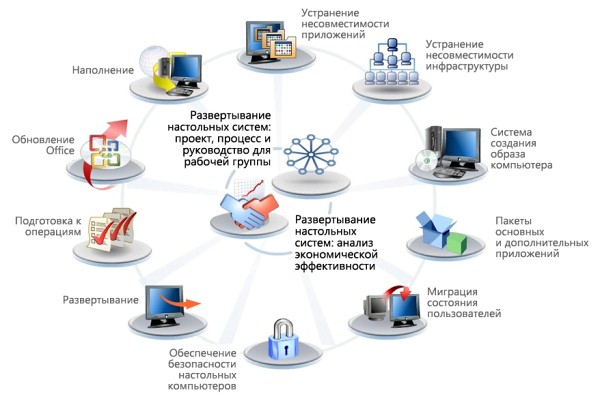 Управление и безопасность.  Сети, надёжность, оборудование.