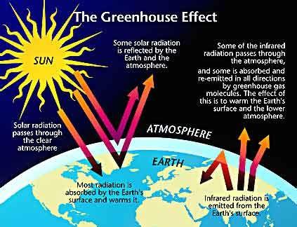 Прежде чем перейти к изучению возможных способов борьбы с глобальным потеплением, давайте всё же определимся...