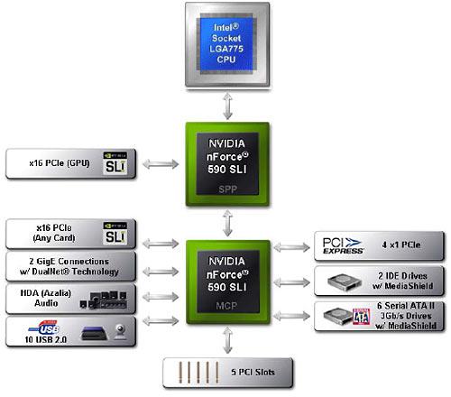 Блок-схема чипсета п Vidia nForce 680i SLI.