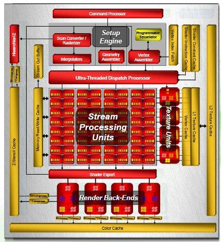 ATI Radeon HD 2900