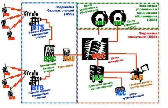 Структура сети GSM включает в себя.  Итак, схема логически разбивается на три квадрата.  Каждый из них представляет...