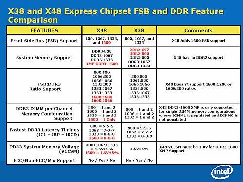 Intel X48