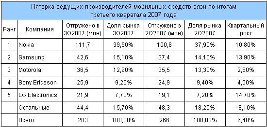 Пятерка ведущих производителей мобильных телефонов