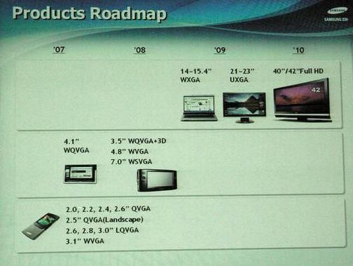 Samsung SDI OLED-roadmap