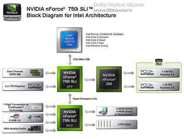 NVIDIA nForce 750i SLI MCP