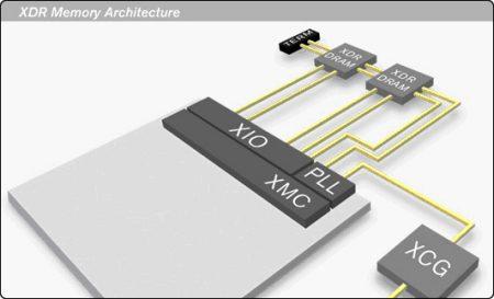 Компания Rambus, один из ведущих разработчиков сверхбыстрых микросхем памяти в мире, официально объявила о...