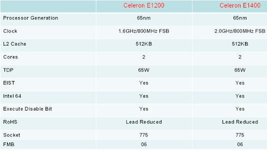 Intel Celeron E1400: 2-ГГц двухъядерный чип за $53