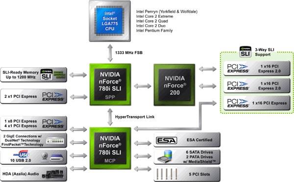 nForce 780i SLI