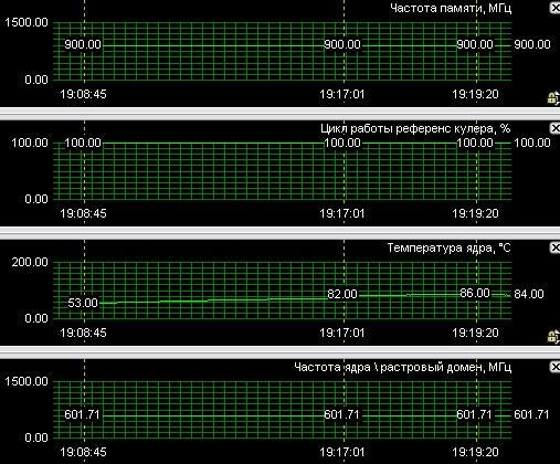 Как Разогнать Видеокарту Geforce 8800 Gt