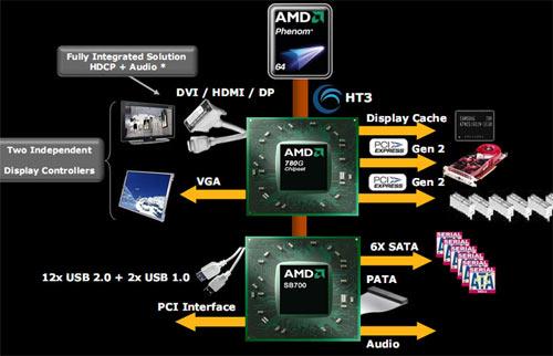 Блок-схема чипсета AMD 780G Основные изменения коснулись интегрированной графики.  Чипсет AMD 780G...