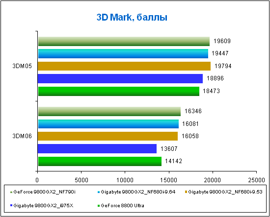 The result for Gigabyte 9800GX2 at 3DMark.