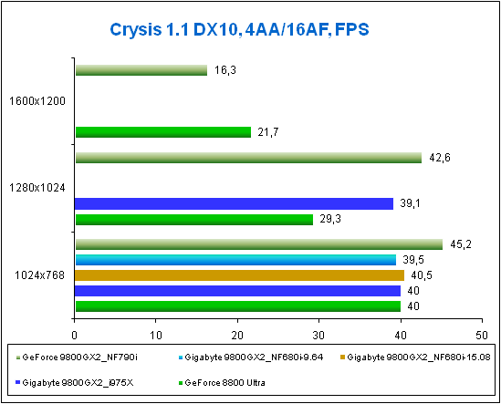 Result for Gigabyte 9800GX2 at Crysis DX10.