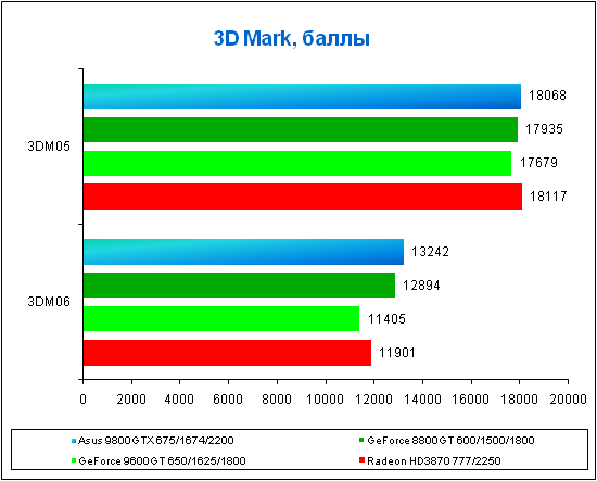 تحميل برنامج 06 3DMark عمل اختبار للكارت غرافيك مع كراك و كيجين tester la carte graphique 81192