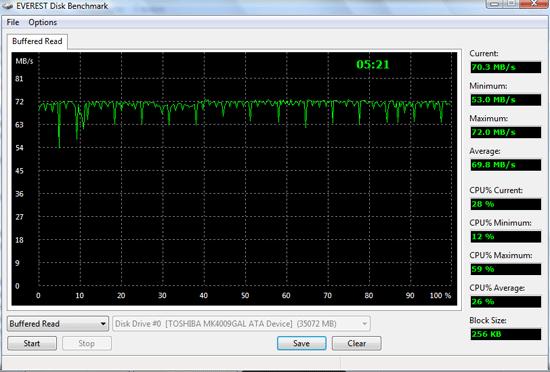 HTC X9500 Shift. Тестирование жёсткого диска. Чтение из буфера