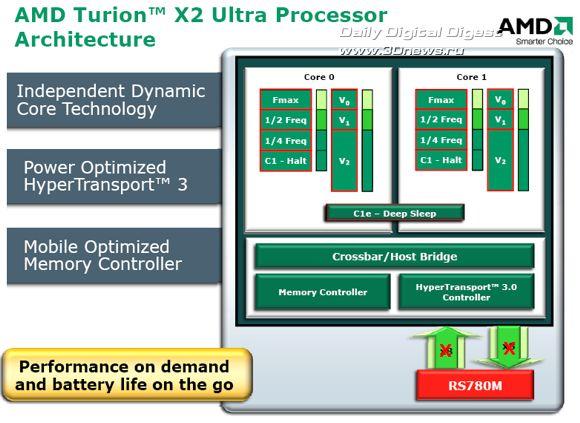 Платформа AMD Puma - Turion X2 Ultra