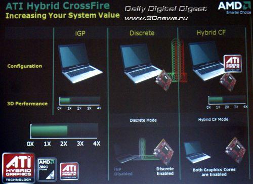 Платформа AMD Puma - ATI Mobility Hybird CrossFire X