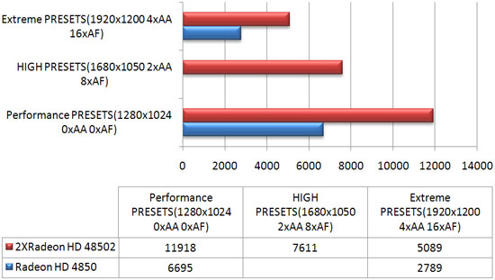 3DMark Vantage-ATI Radeon HD 4850, CF