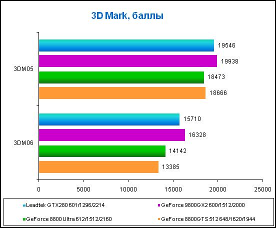 3D Mark score points