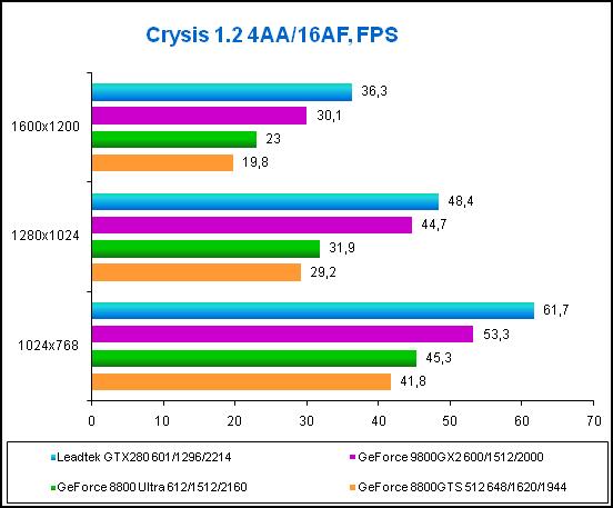 Crysis 1.2 4AA-16AF
