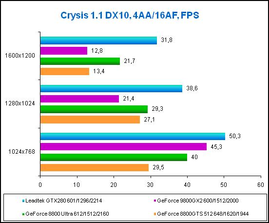 Crysis 1,1 DX10, 4AA.png