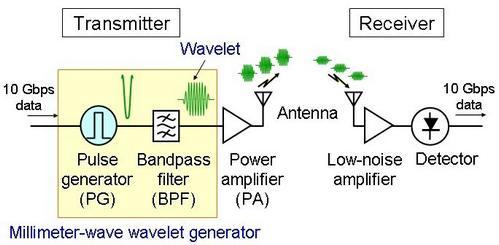 Fujitsu: Схема беспроводного передатчика со скоростью передачи более 10 Гбит/с