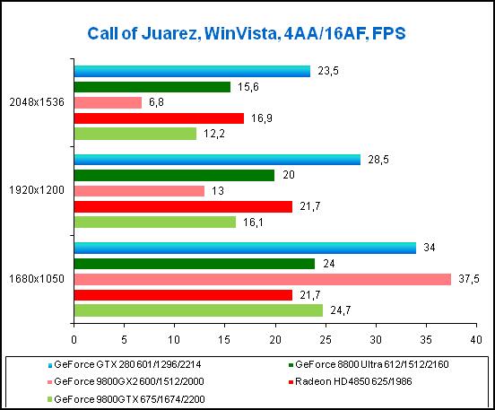 Результаты в игре Call of Juarez DX10 ></div>  <div mce_tmp=