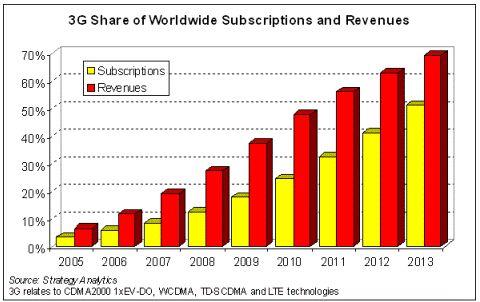Доля подписчиков и доходов от 3G-сервисов