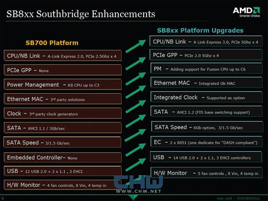 AMD SB800