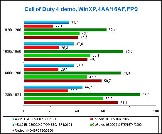Результаты тестирования в игре Call of Duty 4, WinXP