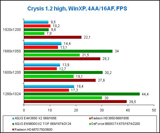 Результаты тестирования в игре Crysis, WinXP