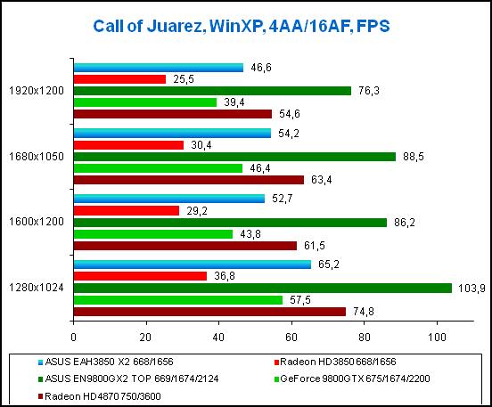 Результаты тестирования в игре Call of Juarez, WinXP
