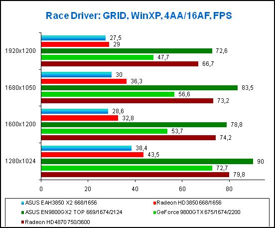 Результаты тестирования в игре Race Driver:GRID, WinXP