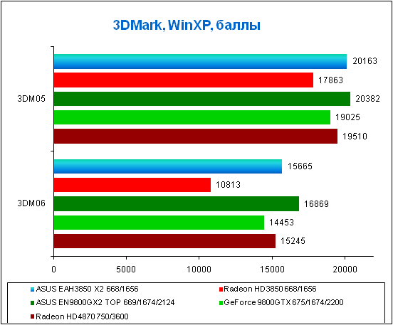 Результаты тестирования в 3DMark