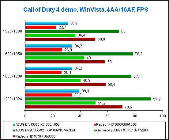 Результаты тестирования в игре Call of Duty 4, WinVista