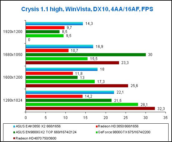Результаты тестирования в игре Crysis, WinVista