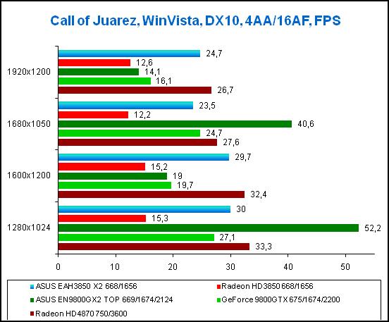Результаты тестирования в игре Call of Juarez, WinVista