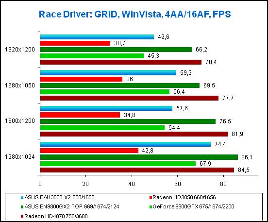 Результаты тестирования в игре Race Driver:GRID, WinVista