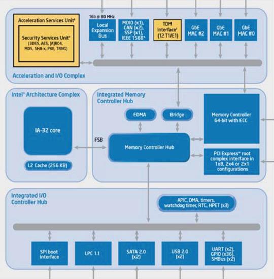 Intel Tolapai