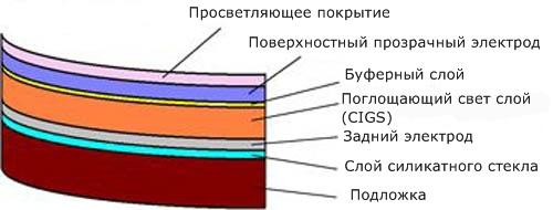 AIST: схема гибких солнечных батарей