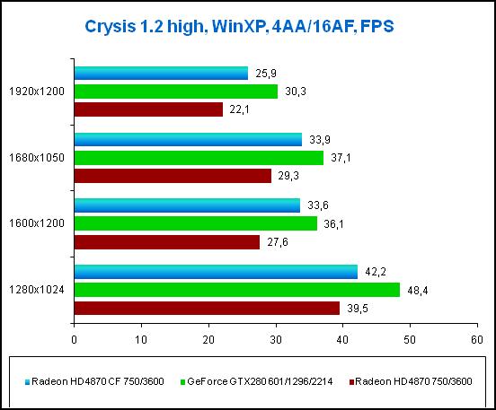 3-Crysis 12 high Win_XP.png