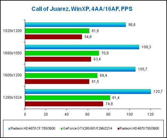 4-Call of Juarez WinXP.png
