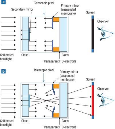 Схема работы телескопического пикселя