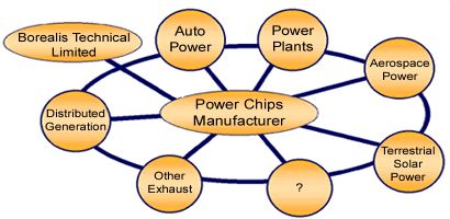 Power Chips