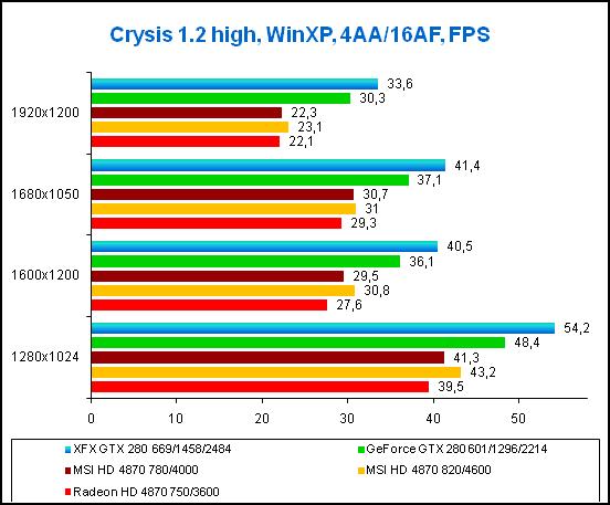 3-Crysis 12 high, Win_XP.png