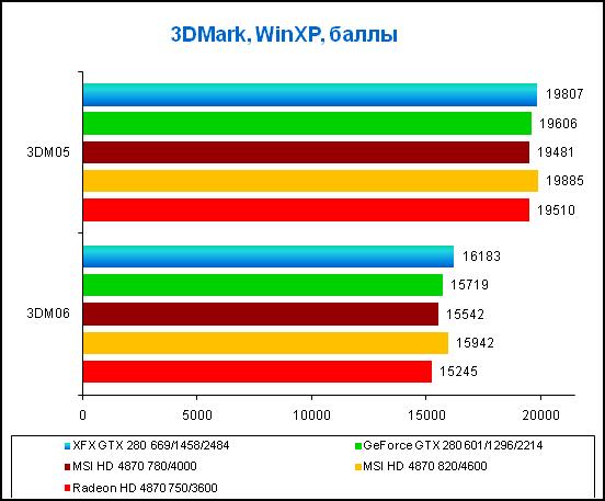 6-3DMark, WinXP, баллы.png